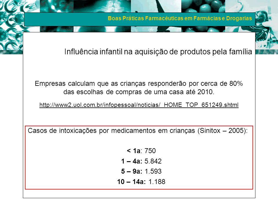 Boas Práticas Farmacêuticas em Farmácias e Drogarias Influência infantil na aquisição de produtos pela família Empresas calculam que as crianças respo