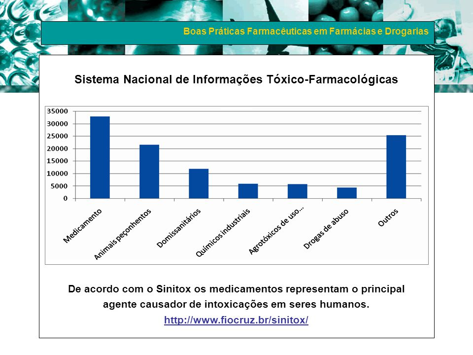 Boas Práticas Farmacêuticas em Farmácias e Drogarias Sistema Nacional de Informações Tóxico-Farmacológicas De acordo com o Sinitox os medicamentos rep