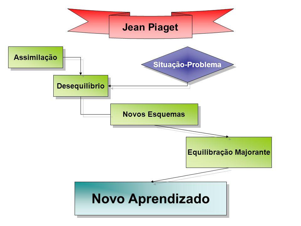 ; Assimilação Desequilíbrio Novos Esquemas Equilibração Majorante Novo Aprendizado Situação-Problema Jean Piaget