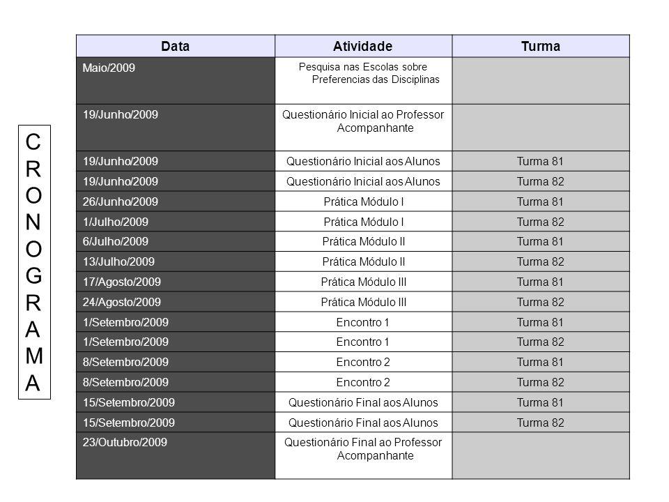 DataAtividadeTurma Maio/2009 Pesquisa nas Escolas sobre Preferencias das Disciplinas 19/Junho/2009Questionário Inicial ao Professor Acompanhante 19/Ju