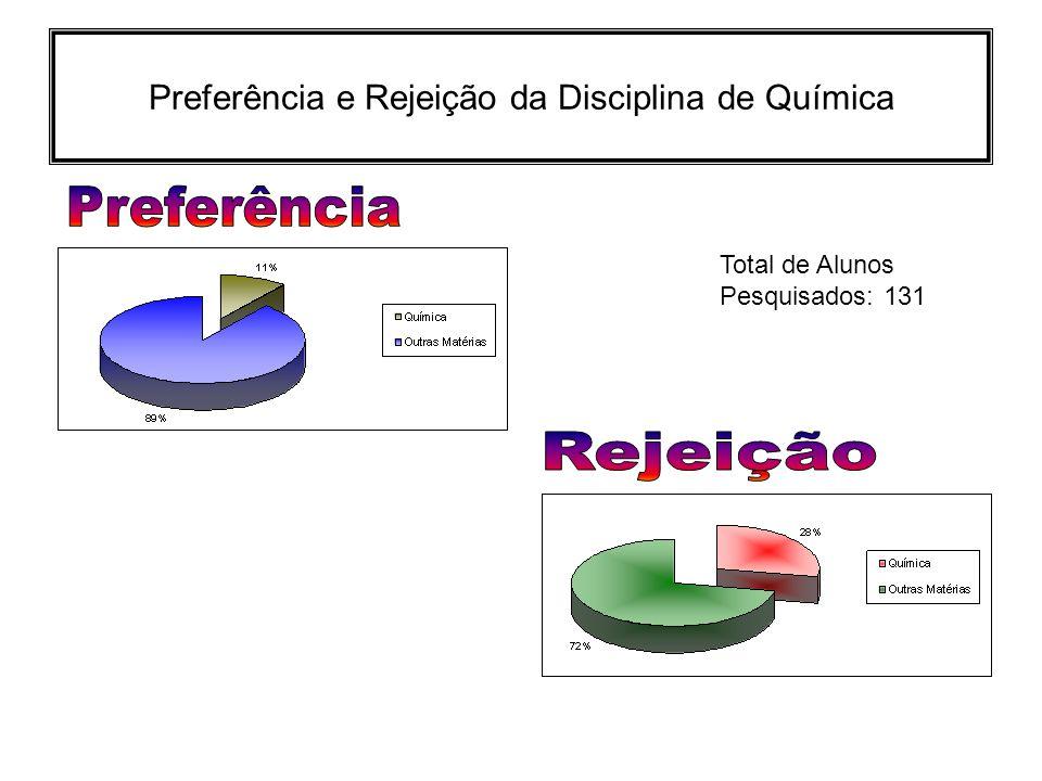 Preferência e Rejeição da Disciplina de Química Total de Alunos Pesquisados: 131