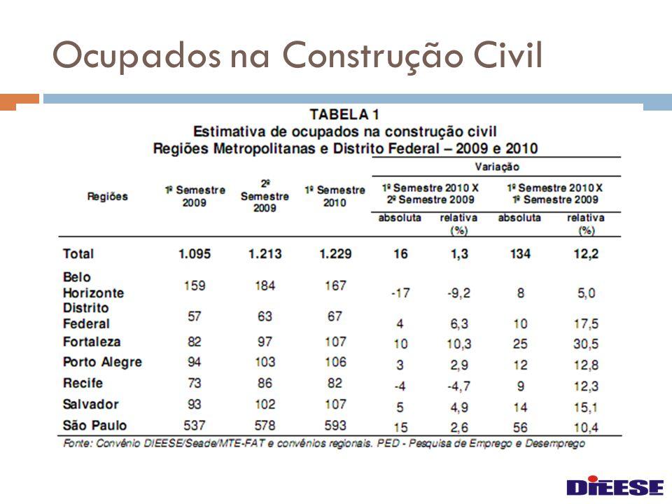 Ocupados na Construção Civil
