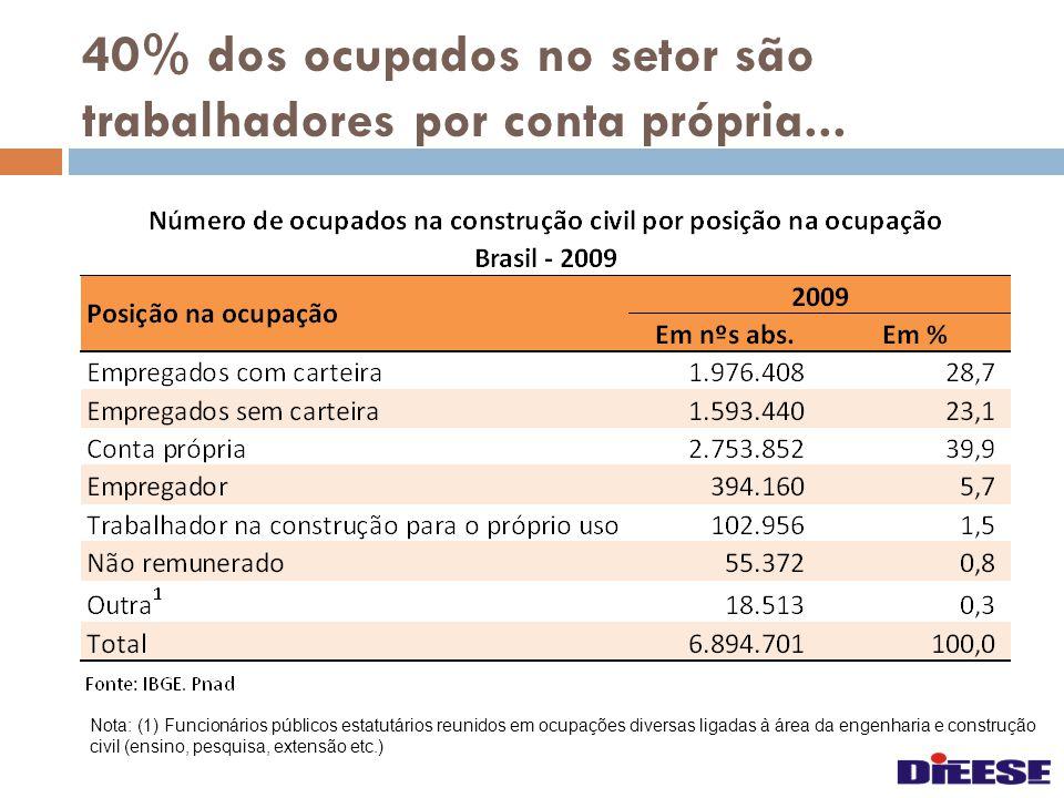 40% dos ocupados no setor são trabalhadores por conta própria... Nota: (1) Funcionários públicos estatutários reunidos em ocupações diversas ligadas à