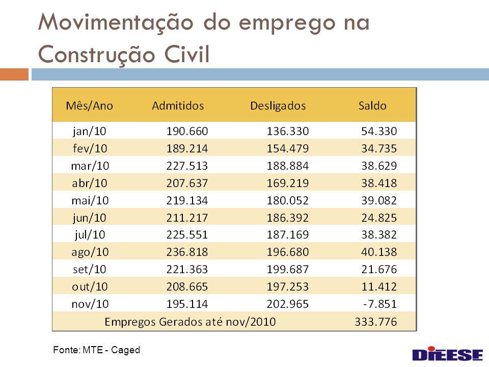 Movimentação do emprego na Construção Civil Fonte: MTE - Caged