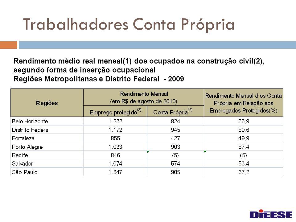 Trabalhadores Conta Própria Rendimento médio real mensal(1) dos ocupados na construção civil(2), segundo forma de inserção ocupacional Regiões Metropo