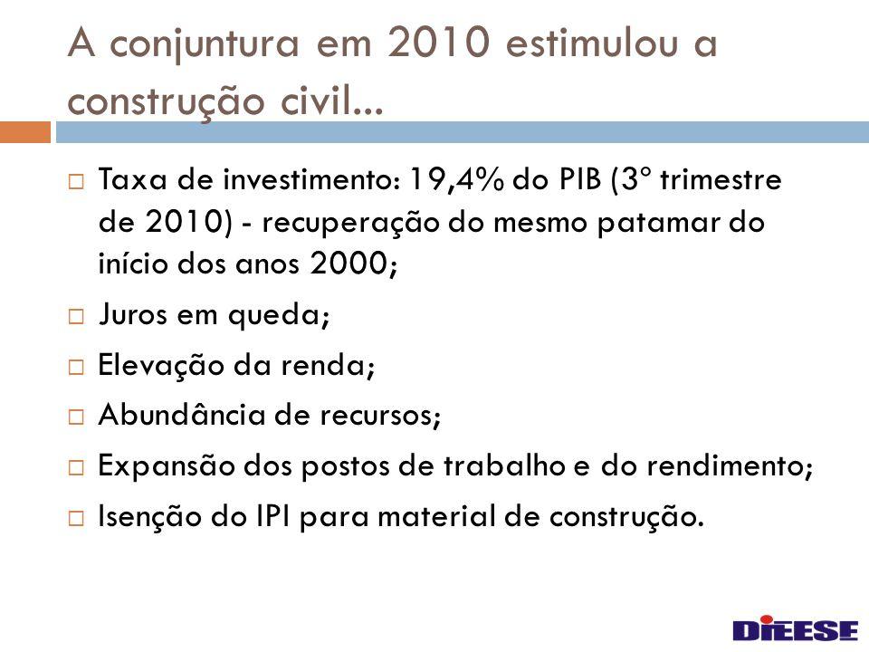 A conjuntura em 2010 estimulou a construção civil...  Taxa de investimento: 19,4% do PIB (3º trimestre de 2010) - recuperação do mesmo patamar do iní