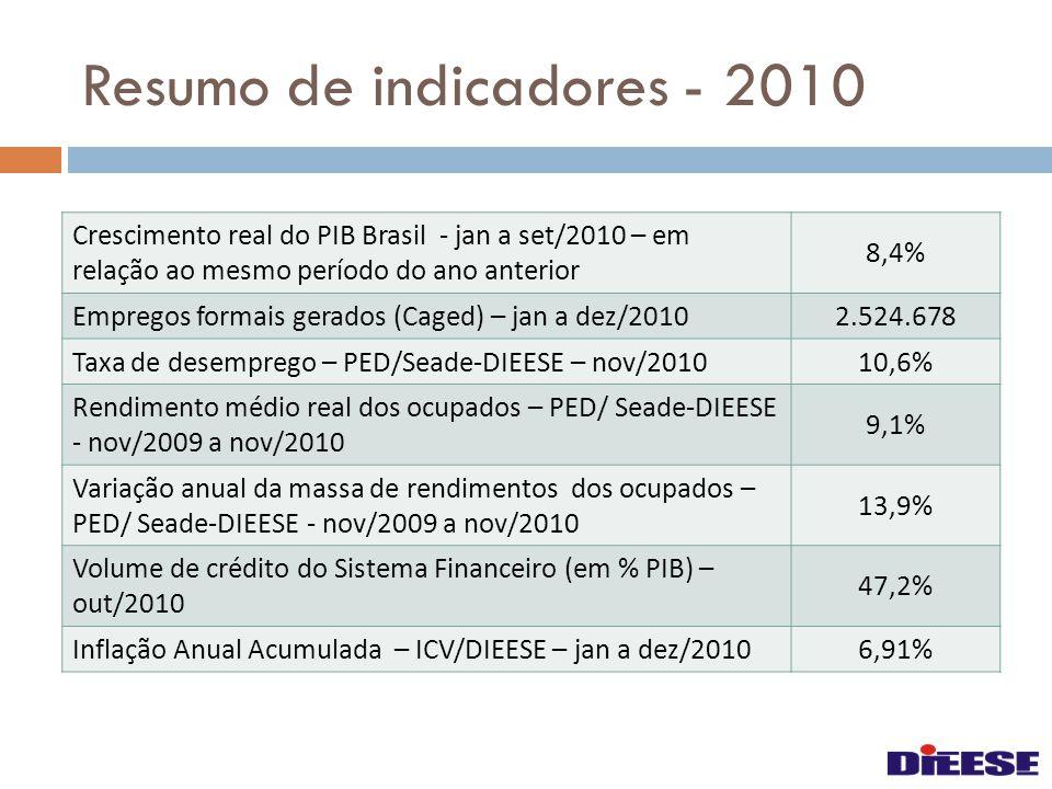 Resumo de indicadores - 2010 Crescimento real do PIB Brasil - jan a set/2010 – em relação ao mesmo período do ano anterior 8,4% Empregos formais gerados (Caged) – jan a dez/2010 2.524.678 Taxa de desemprego – PED/Seade-DIEESE – nov/2010 10,6% Rendimento médio real dos ocupados – PED/ Seade-DIEESE - nov/2009 a nov/2010 9,1% Variação anual da massa de rendimentos dos ocupados – PED/ Seade-DIEESE - nov/2009 a nov/2010 13,9% Volume de crédito do Sistema Financeiro (em % PIB) – out/2010 47,2% Inflação Anual Acumulada – ICV/DIEESE – jan a dez/2010 6,91%