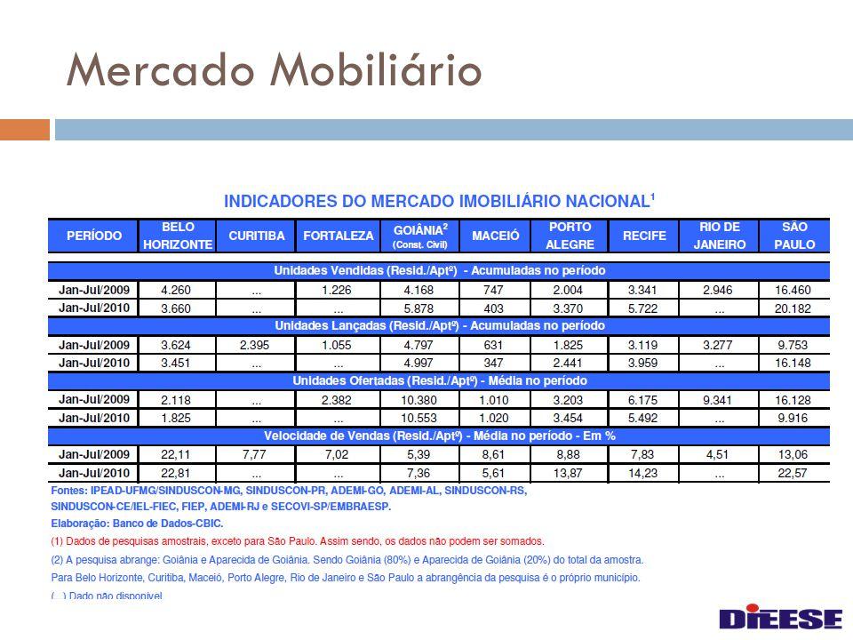 Evolução das Contratações de Financiamento Imobiliário - Brasil Fonte: Abecip e CEF