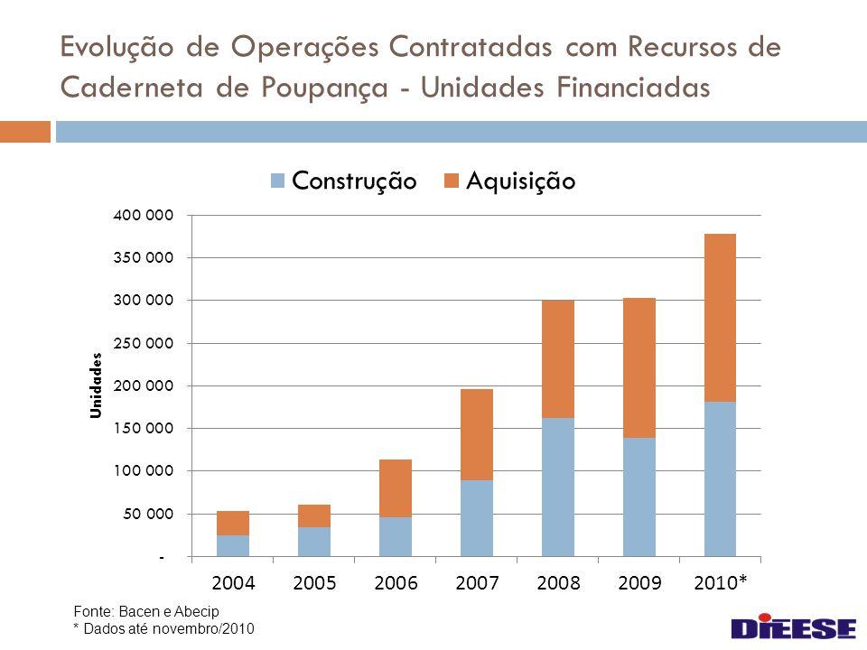 Evolução de Operações Contratadas com Recursos de Caderneta de Poupança - Valores financiados Fonte: Bacen e Abecip * Dados até novembro/2010