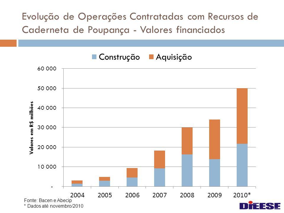 Operações de Crédito do Sistema Financeiro – 2010* Fonte: Bacen * Dados até novembro/2010