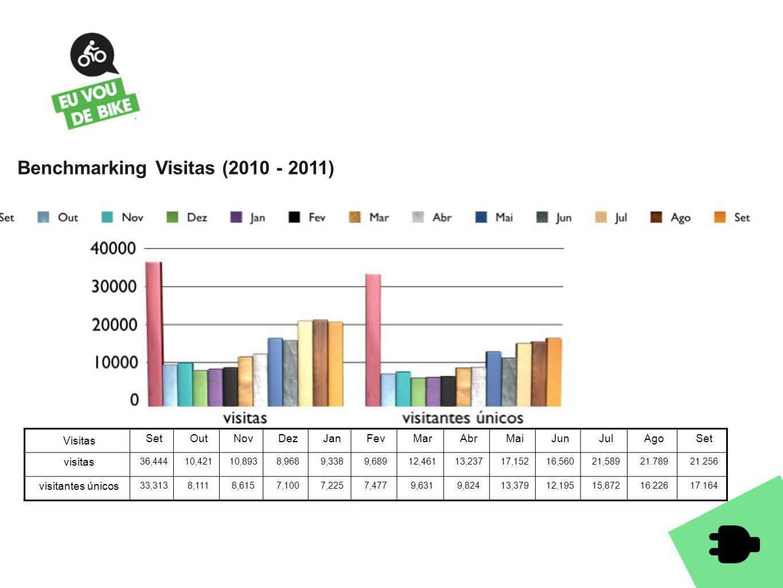 Benchmarking Visitas (2010 - 2011) Visitas SetOutNovDezJanFevMarAbrMaiJunJulAgoSet visitas 36,44410,42110,8938,9689,3389,68912,46113,23717,15216,56021