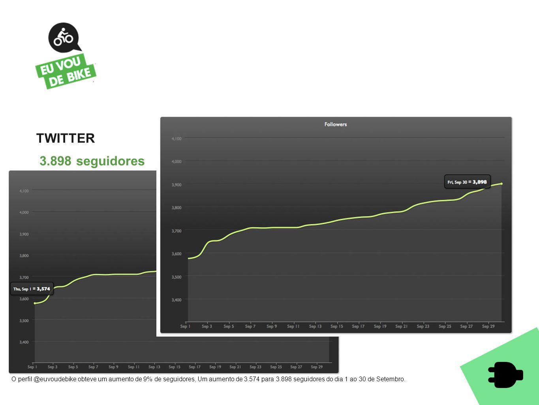 TWITTER 3.898 seguidores O perfil @euvoudebike obteve um aumento de 9% de seguidores, Um aumento de 3.574 para 3.898 seguidores do dia 1 ao 30 de Sete