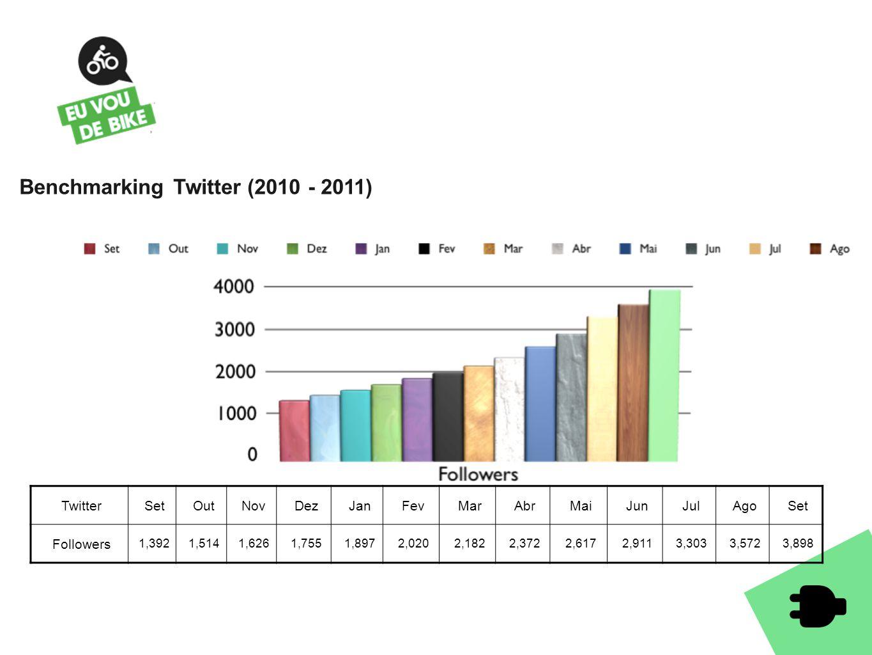 FACEBOOK 6.587 seguidores A Fan page de Facebook do Eu Vou de Bike obteve um crescimento de 4.1% de 'likes', saltando de 6.323 likes para 6.587 likes do dia 1 ao dia 30 de Setembro.