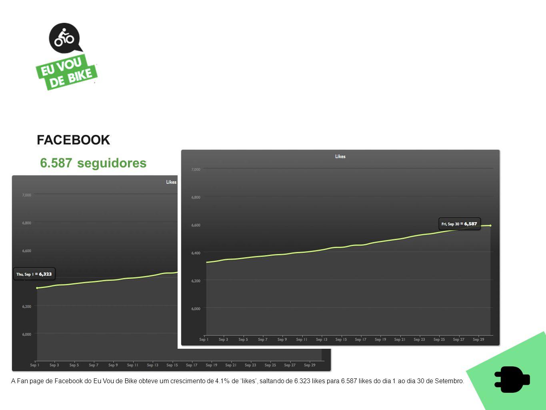 FACEBOOK 6.587 seguidores A Fan page de Facebook do Eu Vou de Bike obteve um crescimento de 4.1% de 'likes', saltando de 6.323 likes para 6.587 likes