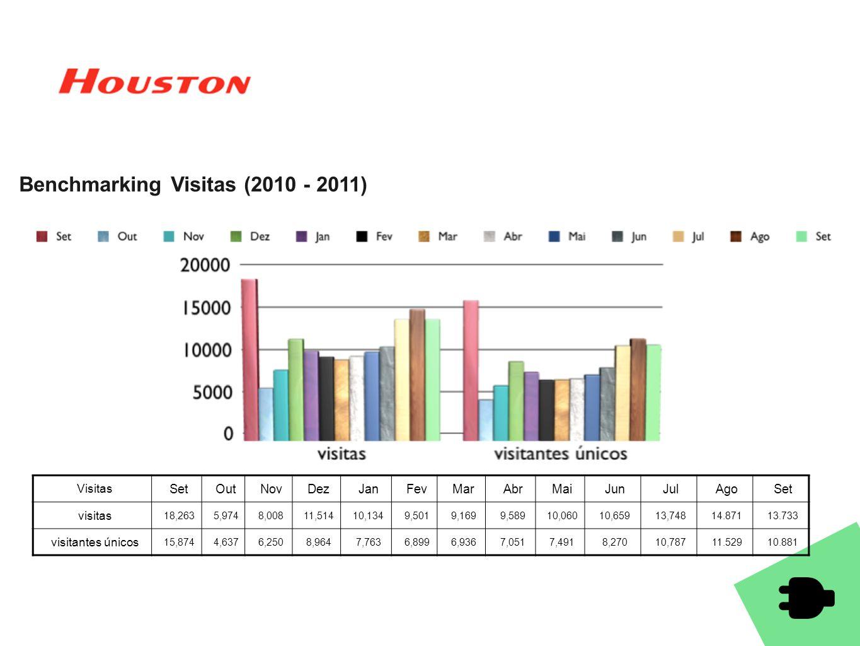 Benchmarking Visitas (2010 - 2011) Visitas SetOutNovDezJanFevMarAbrMaiJunJulAgoSet visitas 18,2635,9748,00811,51410,1349,5019,1699,58910,06010,65913,7