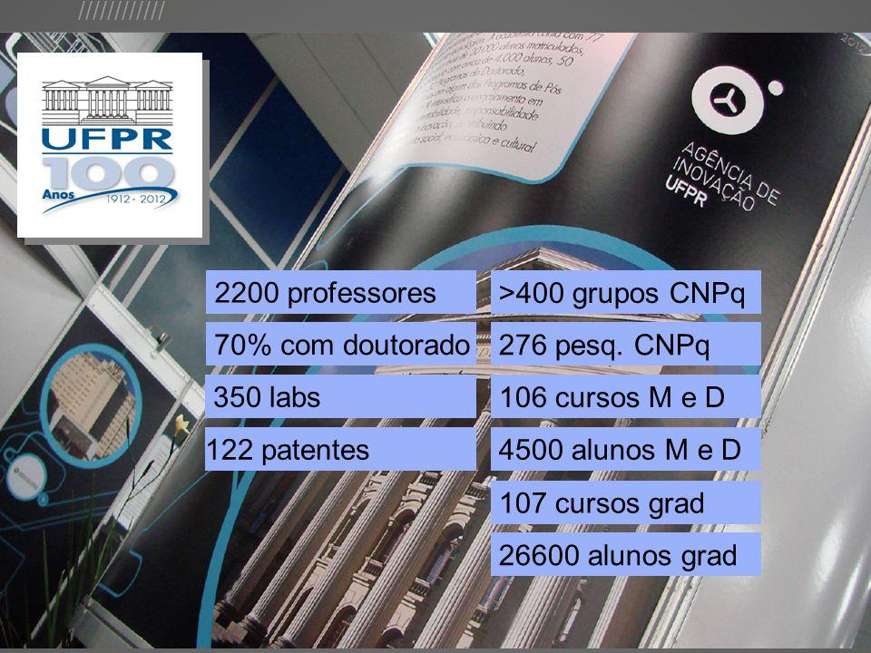//////////// 2200 professores 70% com doutorado 350 labs 122 patentes >400 grupos CNPq 276 pesq.