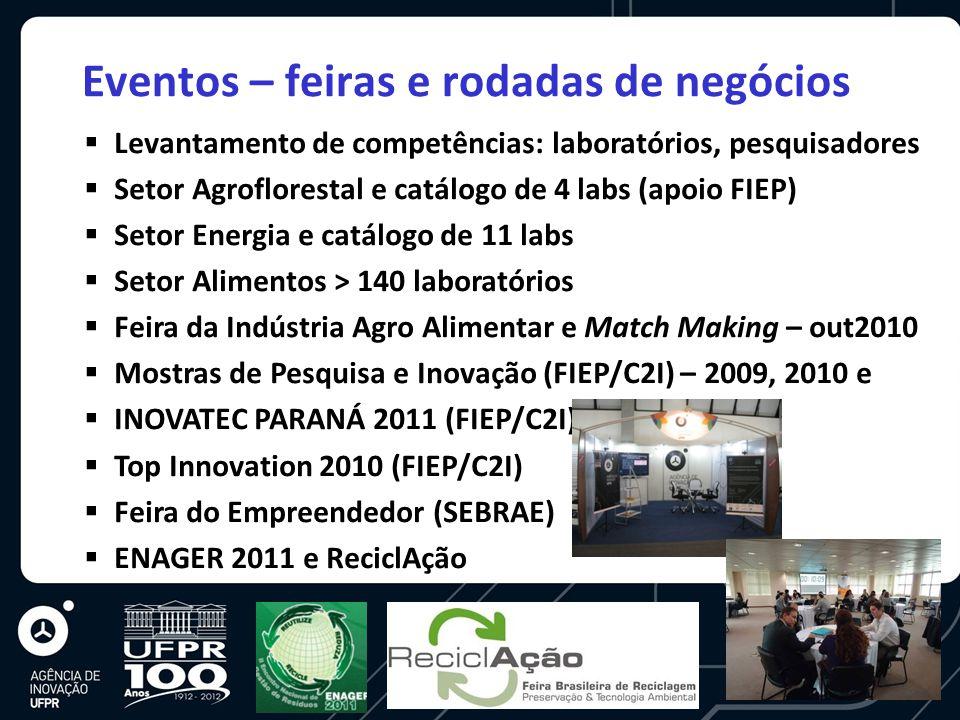 Eventos – feiras e rodadas de negócios  Levantamento de competências: laboratórios, pesquisadores  Setor Agroflorestal e catálogo de 4 labs (apoio FIEP)  Setor Energia e catálogo de 11 labs  Setor Alimentos > 140 laboratórios  Feira da Indústria Agro Alimentar e Match Making – out2010  Mostras de Pesquisa e Inovação (FIEP/C2I) – 2009, 2010 e  INOVATEC PARANÁ 2011 (FIEP/C2I)  Top Innovation 2010 (FIEP/C2I)  Feira do Empreendedor (SEBRAE)  ENAGER 2011 e ReciclAção