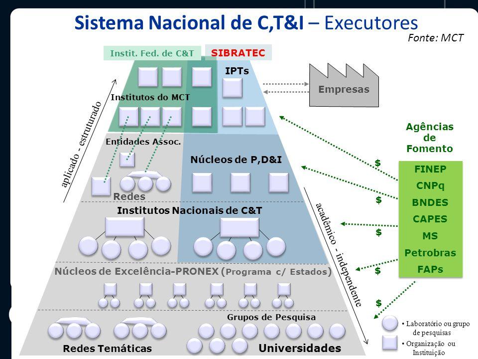 Sistema Nacional de C,T&I – Executores Entidades Assoc.