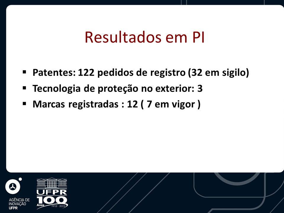 Resultados em PI  Patentes: 122 pedidos de registro (32 em sigilo)  Tecnologia de proteção no exterior: 3  Marcas registradas : 12 ( 7 em vigor )
