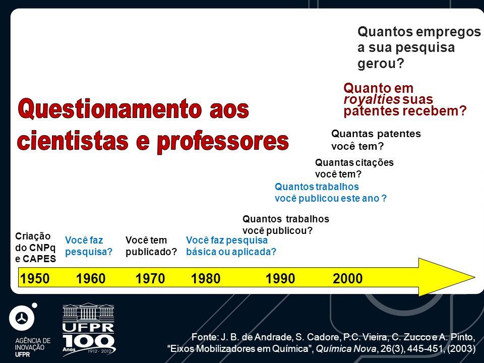 1950 1960 1970 1980 1990 2000 Criação do CNPq e CAPES Você faz pesquisa.