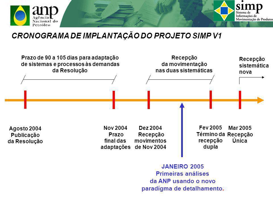 Agosto 2004 Publicação da Resolução Dez 2004 Recepção movimentos de Nov 2004 Fev 2005 Término da recepção dupla CRONOGRAMA DE IMPLANTAÇÃO DO PROJETO S