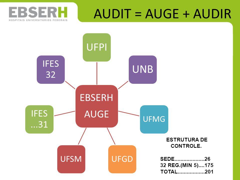 AUDIT = AUGE + AUDIR EBSERH AUGE UFPI UNB UFMG UFGD UFSM IFES...31 IFES 32 ESTRUTURA DE CONTROLE.