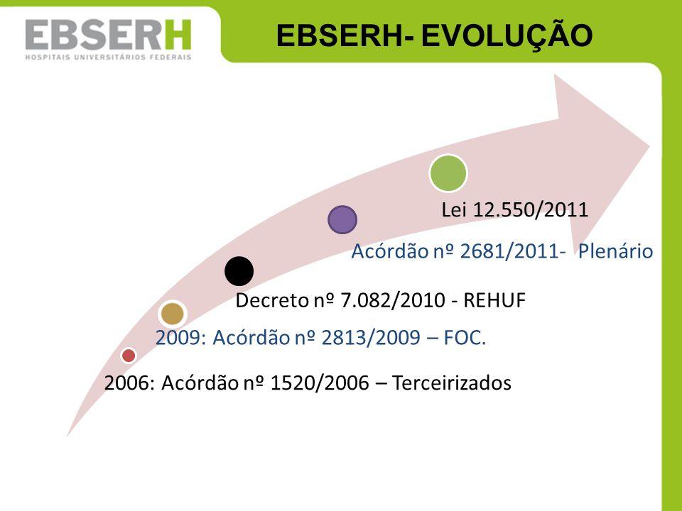 EBSERH- EVOLUÇÃO 2006: Acórdão nº 1520/2006 – Terceirizados 2009: Acórdão nº 2813/2009 – FOC. Decreto nº 7.082/2010 - REHUF Acórdão nº 2681/2011- Plen