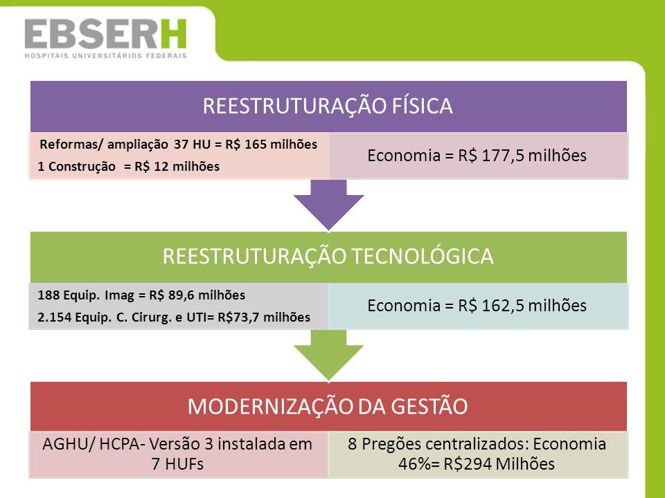MODERNIZAÇÃO DA GESTÃO AGHU/ HCPA- Versão 3 instalada em 7 HUFs 8 Pregões centralizados: Economia 46%= R$294 Milhões REESTRUTURAÇÃO TECNOLÓGICA 188 Eq
