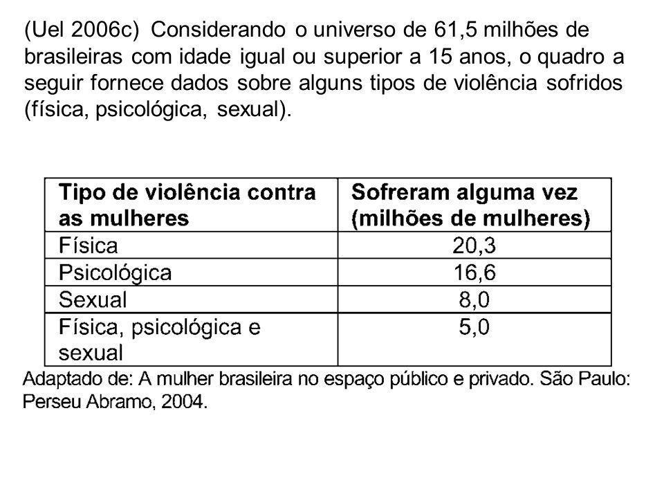 (Uel 2006c) Considerando o universo de 61,5 milhões de brasileiras com idade igual ou superior a 15 anos, o quadro a seguir fornece dados sobre alguns tipos de violência sofridos (física, psicológica, sexual).