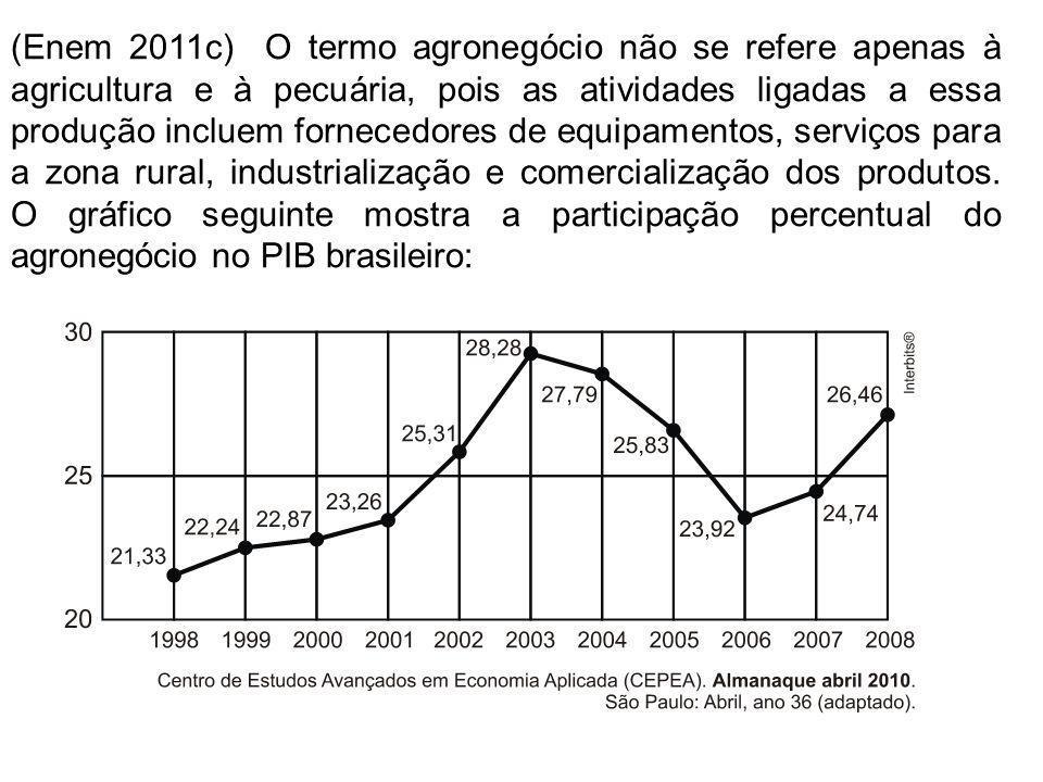 Esse gráfico foi usado em uma palestra na qual o orador ressaltou uma queda da participação do agronegócio no PIB brasileiro e a posterior recuperação dessa participação, em termos percentuais.