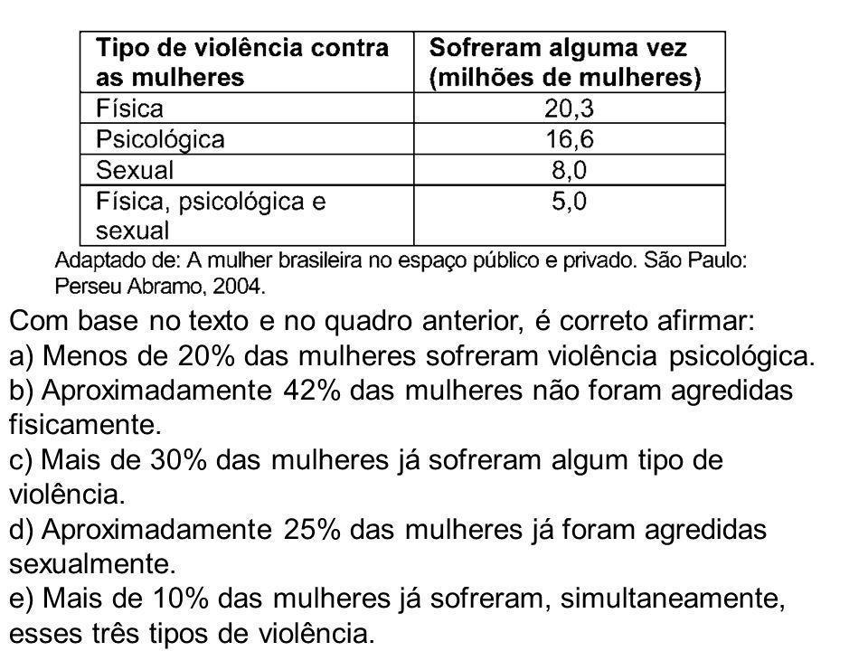 Com base no texto e no quadro anterior, é correto afirmar: a) Menos de 20% das mulheres sofreram violência psicológica.