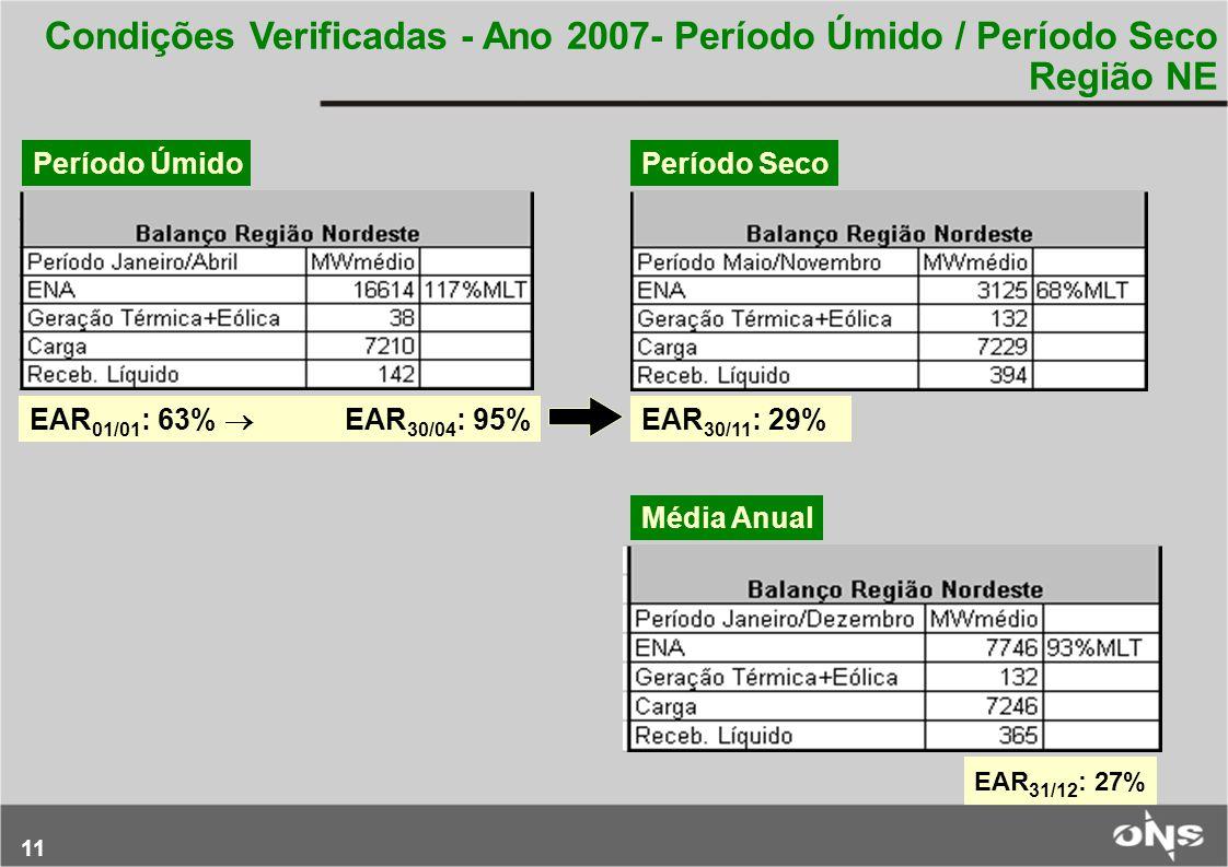 11 Condições Verificadas - Ano 2007- Período Úmido / Período Seco Região NE EAR 01/01 : 63%  EAR 30/04 : 95% EAR 30/11 : 29% Período ÚmidoPeríodo Sec