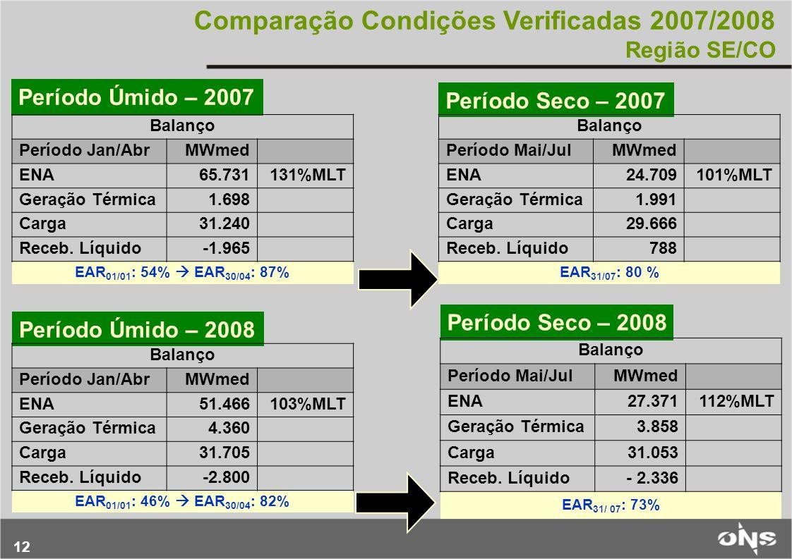 12 Comparação Condições Verificadas 2007/2008 Região SE/CO Período Úmido – 2007 Período Seco – 2007 Período Seco – 2008 Balanço Período Jan/AbrMWmed E