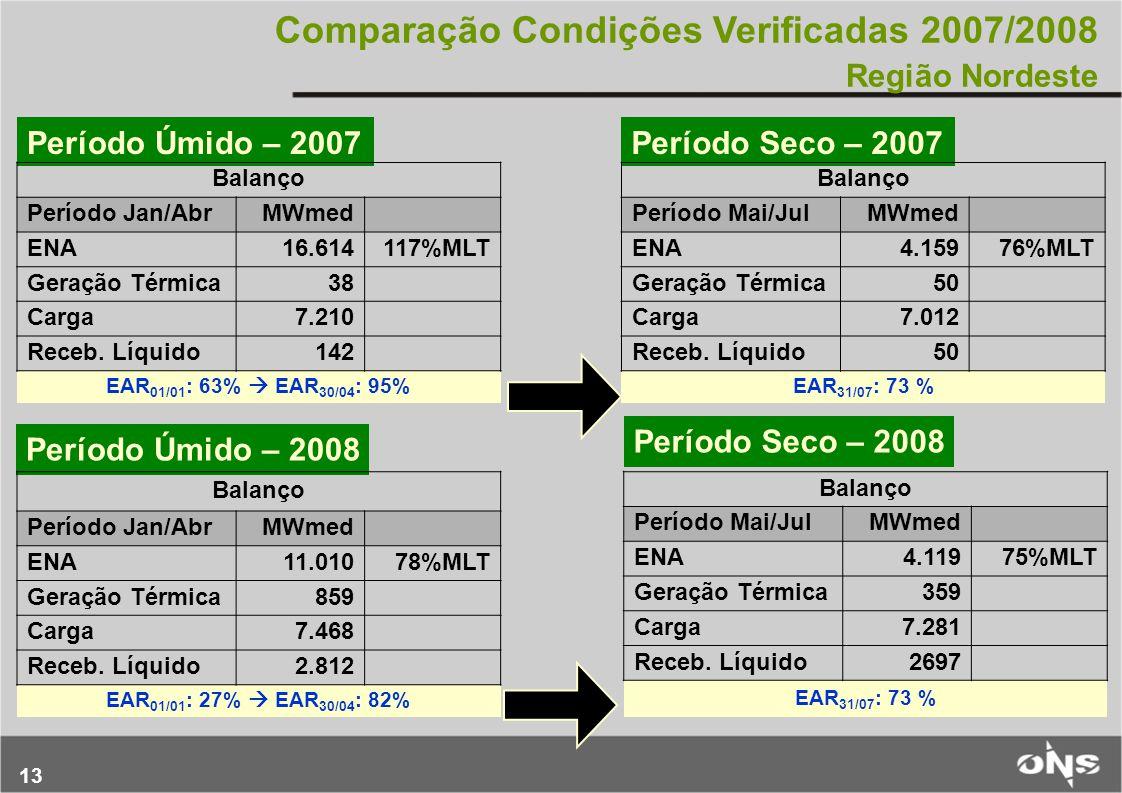 13 Comparação Condições Verificadas 2007/2008 Região Nordeste Período Úmido – 2007Período Seco – 2007 Período Seco – 2008 Balanço Período Jan/AbrMWmed