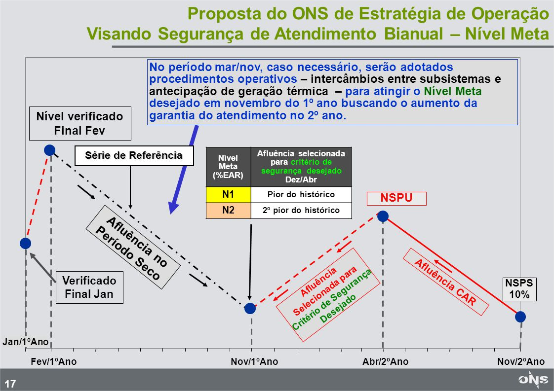 17 No período mar/nov, caso necessário, serão adotados procedimentos operativos – intercâmbios entre subsistemas e antecipação de geração térmica – pa