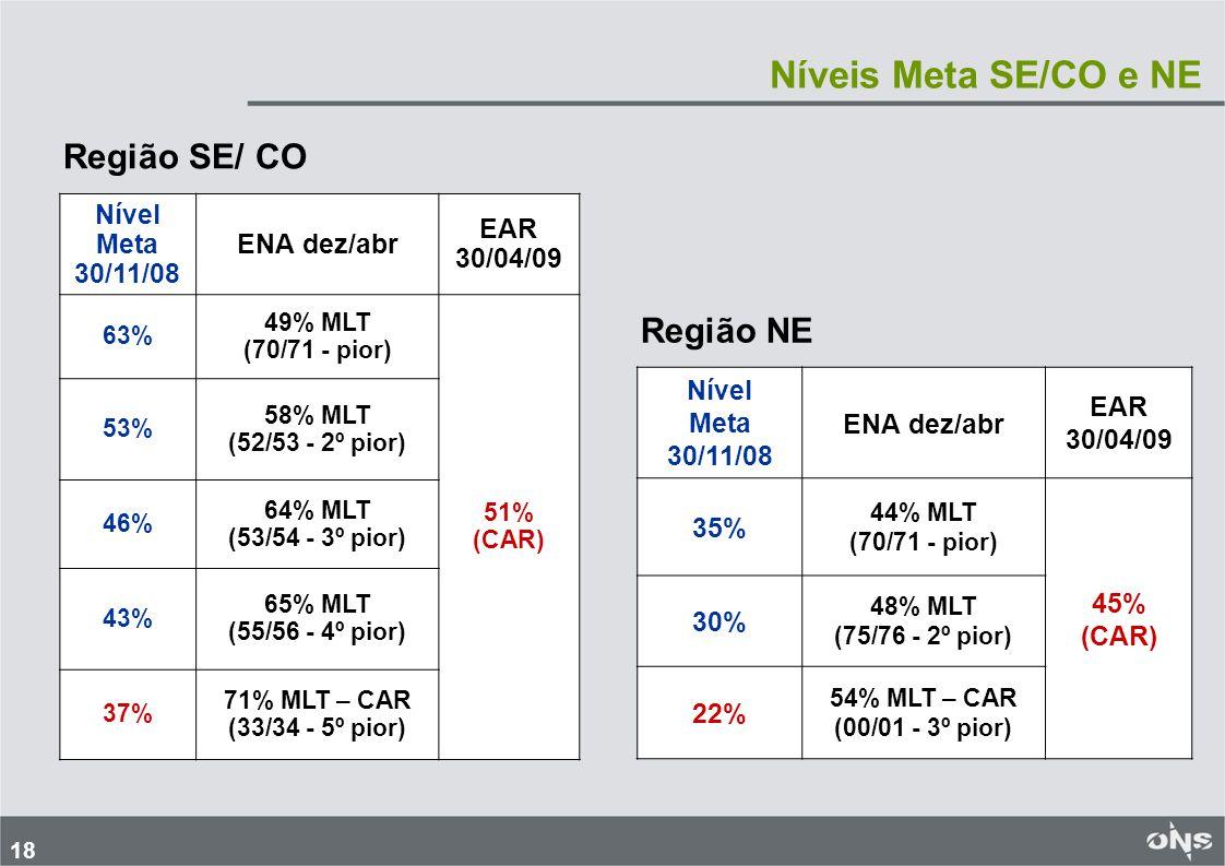 18 Níveis Meta SE/CO e NE Nível Meta 30/11/08 ENA dez/abr EAR 30/04/09 63% 49% MLT (70/71 ‑ pior) 51% (CAR) 53% 58% MLT (52/53 ‑ 2º pior) 46% 64% MLT