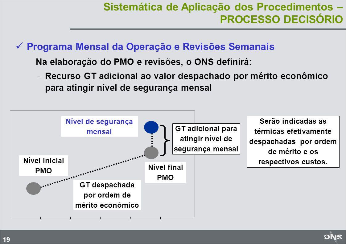 19 Programa Mensal da Operação e Revisões Semanais Na elaboração do PMO e revisões, o ONS definirá: - -Recurso GT adicional ao valor despachado por mé