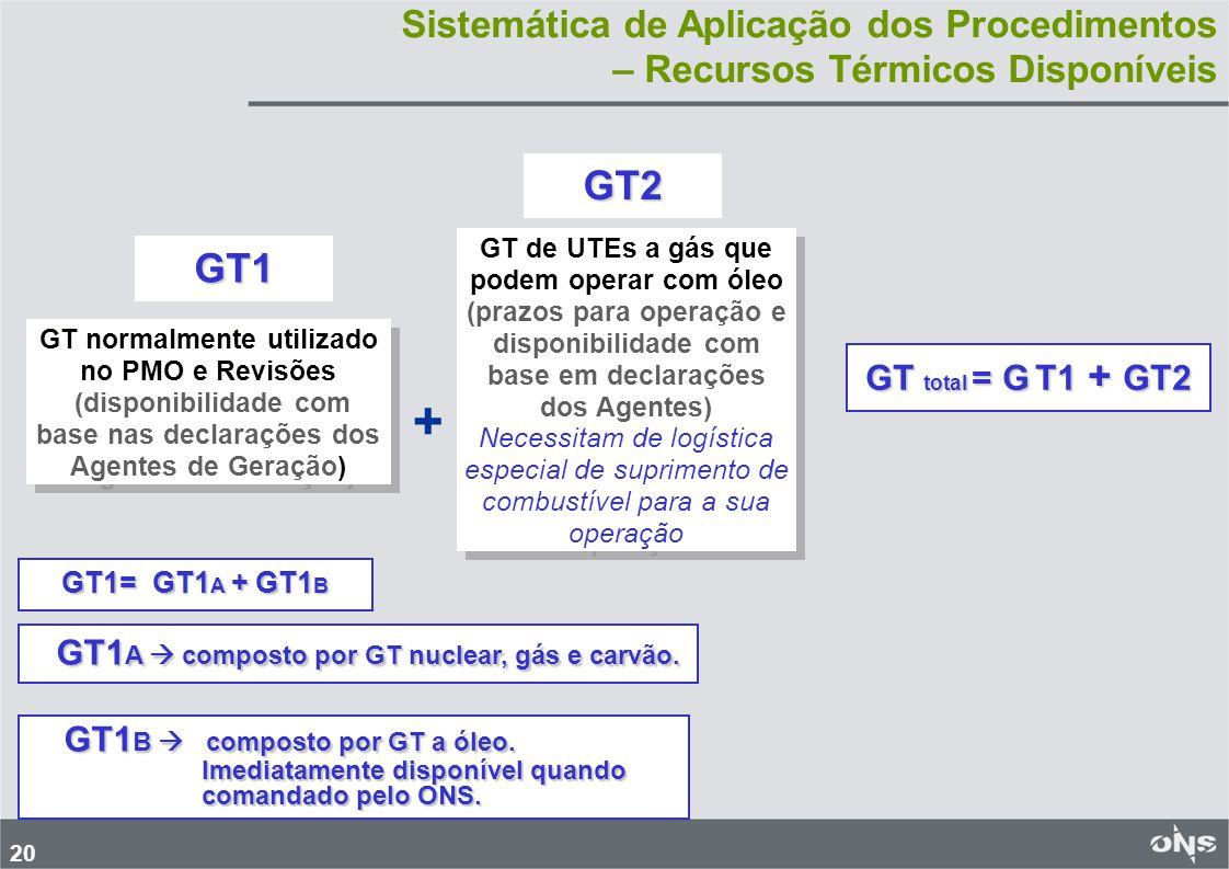 20 Sistemática de Aplicação dos Procedimentos – Recursos Térmicos Disponíveis GT normalmente utilizado no PMO e Revisões (disponibilidade com base nas