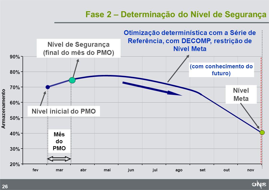 26 Fase 2 – Determinação do Nível de Segurança 20% 30% 40% 50% 60% 70% 80% 90% fevmarabrmaijunjulagosetoutnov Armazenamento Mês do PMO Otimização dete
