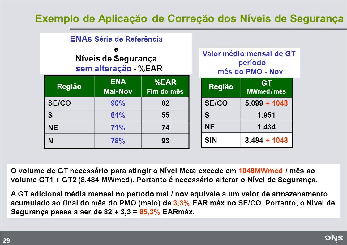 29 Exemplo de Aplicação de Correção dos Níveis de Segurança Região GT MWmed / mês SE/CO5.099 + 1048 S1.951 NE1.434 SIN8.484 + 1048 Valor médio mensal