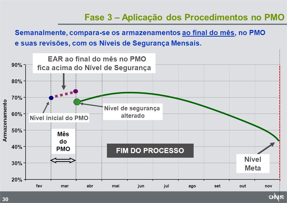 30 Fase 3 – Aplicação dos Procedimentos no PMO 20% 30% 40% 50% 60% 70% 80% 90% fevmarabrmaijunjulagosetoutnov Armazenamento Semanalmente, compara-se o