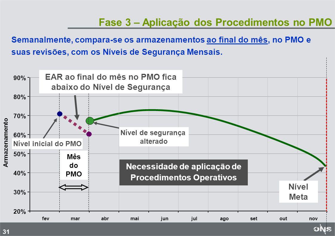 31 Fase 3 – Aplicação dos Procedimentos no PMO Semanalmente, compara-se os armazenamentos ao final do mês, no PMO e suas revisões, com os Níveis de Se