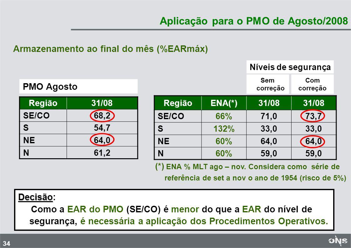 34 Aplicação para o PMO de Agosto/2008 Armazenamento ao final do mês (%EARmáx) PMO Agosto Região31/08 SE/CO68,2 S54,7 NE64,0 N61,2 Níveis de segurança