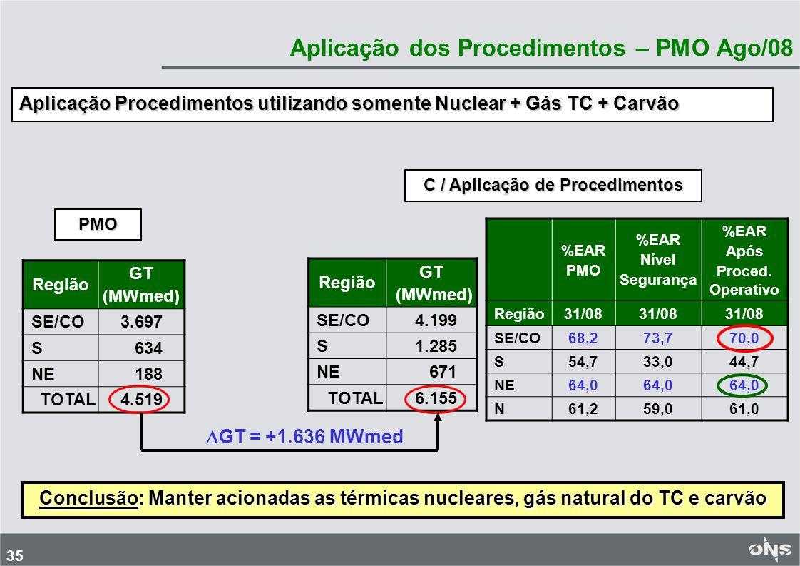 35 Aplicação dos Procedimentos – PMO Ago/08 Região GT (MWmed) SE/CO 4.199 S 1.285 NE 671 TOTAL 6.155 Aplicação Procedimentos utilizando somente Nuclea