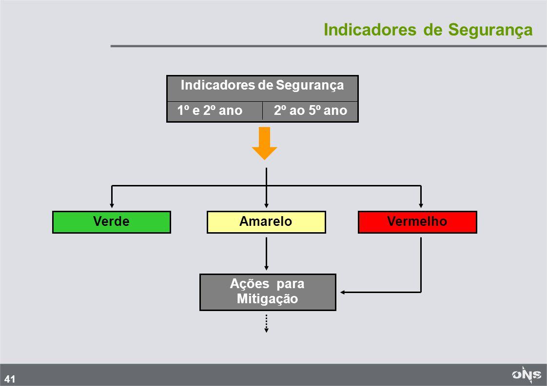 41 Verde Indicadores de Segurança 1º e 2º ano 2º ao 5º ano Indicadores de Segurança AmareloVermelho Ações para Mitigação