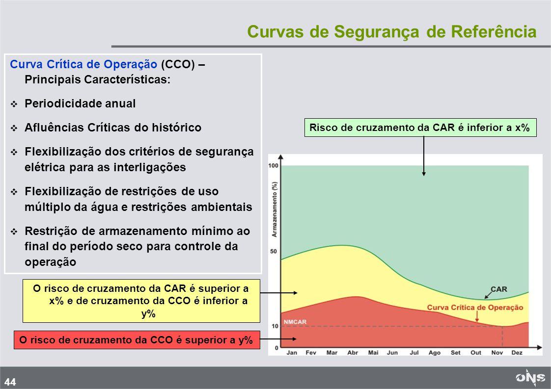 44 Curvas de Segurança de Referência Curva Crítica de Operação (CCO) – Principais Características:   Periodicidade anual   Afluências Críticas do