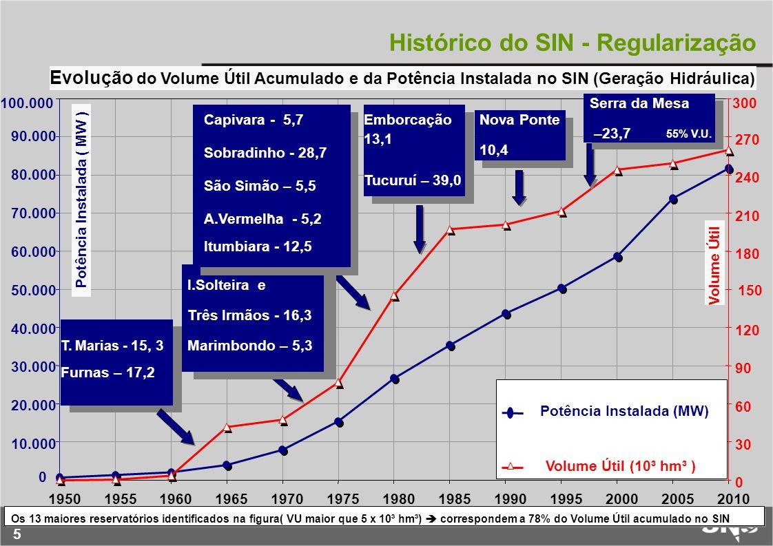 5 Histórico do SIN - Regularização Evolução do Volume Útil Acumulado e da Potência Instalada no SIN (Geração Hidráulica) 0 10.000 20.000 30.000 40.000