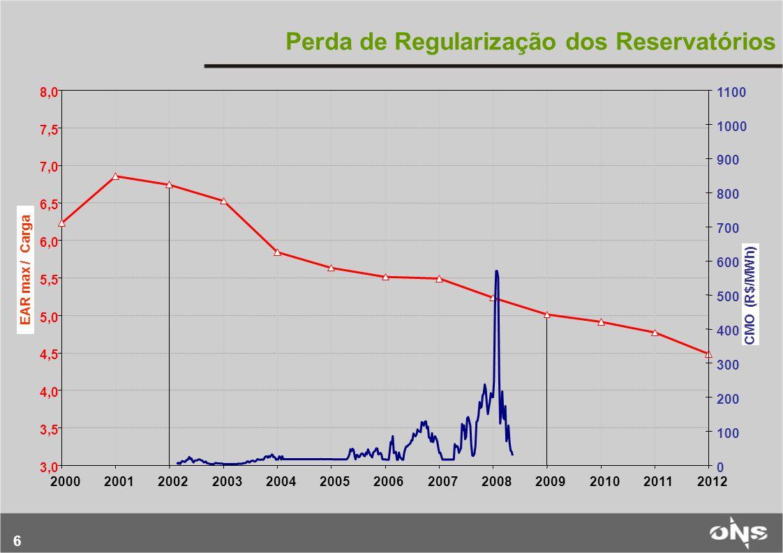 6 Perda de Regularização dos Reservatórios 3,0 3,5 4,0 4,5 5,0 5,5 6,0 6,5 7,0 7,5 8,0 2000200120022003200420052006200720082009201020112012 0 100 200