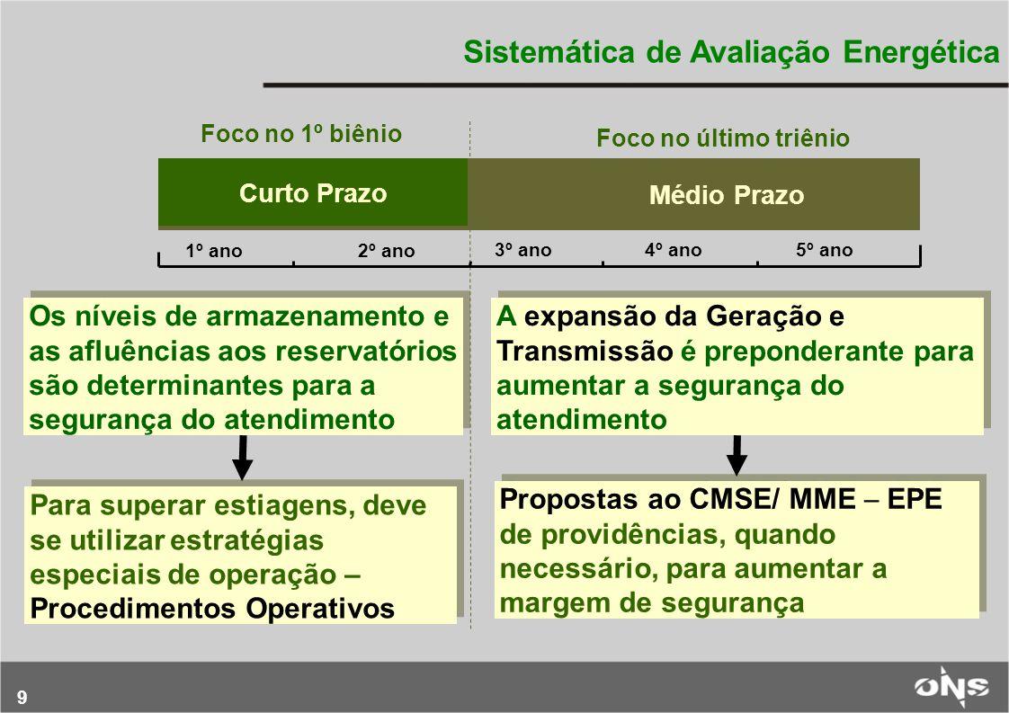 9 Os níveis de armazenamento e as afluências aos reservatórios são determinantes para a segurança do atendimento Para superar estiagens, deve se utili