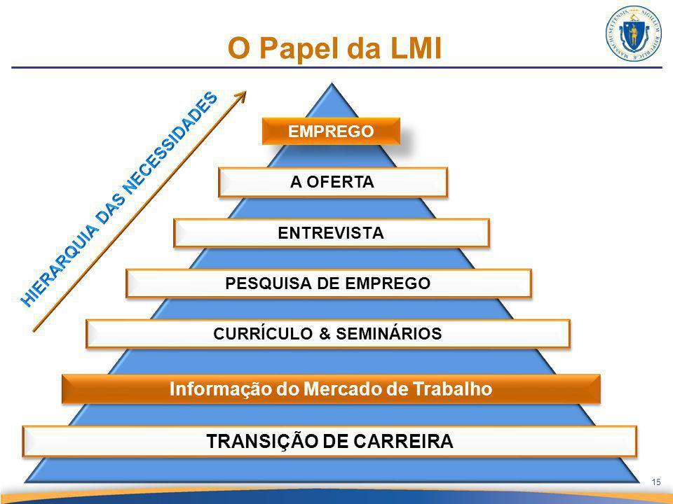 O Papel da LMI A OFERTA ENTREVISTA CURRÍCULO & SEMINÁRIOS Informação do Mercado de Trabalho TRANSIÇÃO DE CARREIRA EMPREGO PESQUISA DE EMPREGO 15